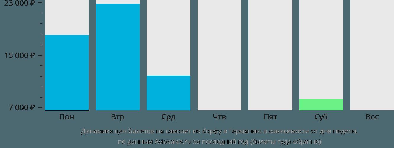 Динамика цен билетов на самолет из Корфу в Германию в зависимости от дня недели