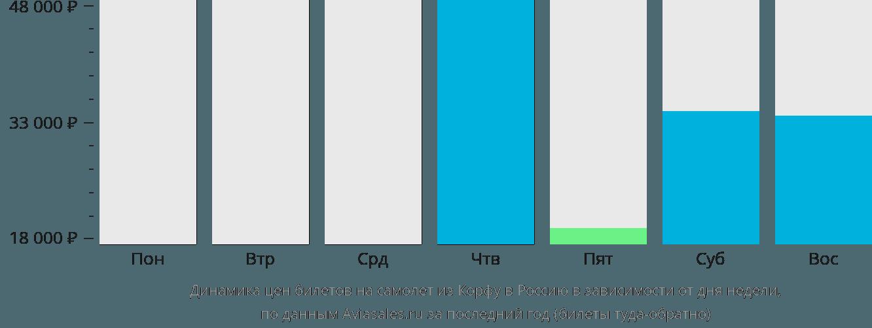 Динамика цен билетов на самолёт из Корфу в Россию в зависимости от дня недели