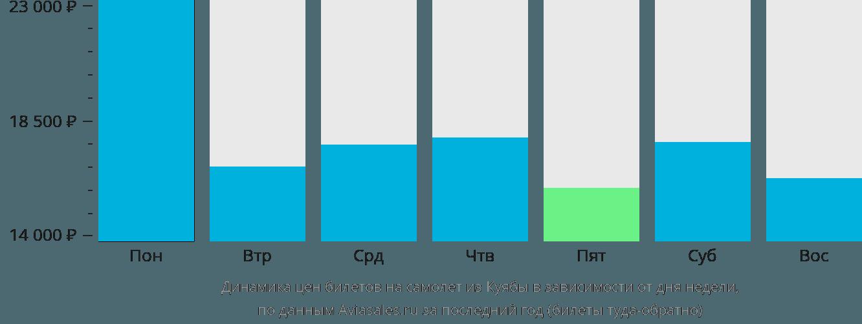 Динамика цен билетов на самолет из Куиабы в зависимости от дня недели