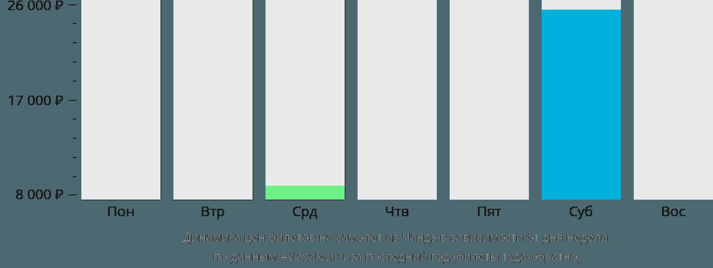 Динамика цен билетов на самолёт из Чандэ в зависимости от дня недели