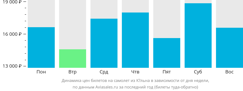 Динамика цен билетов на самолет из Кёльна в зависимости от дня недели