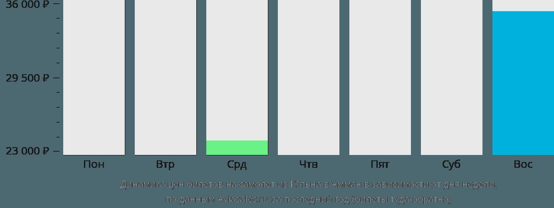 Динамика цен билетов на самолет из Кёльна в Амман в зависимости от дня недели