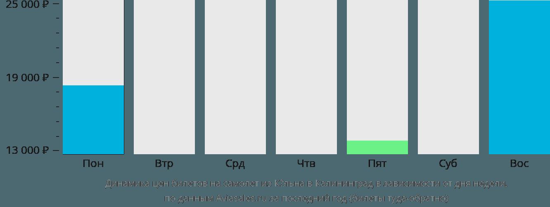 Динамика цен билетов на самолет из Кёльна в Калининград в зависимости от дня недели
