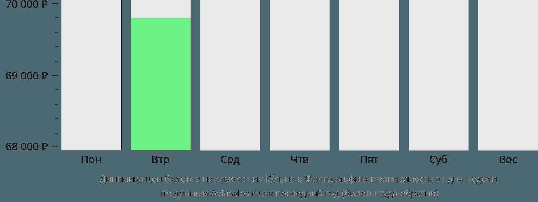 Динамика цен билетов на самолет из Кёльна в Филадельфию в зависимости от дня недели