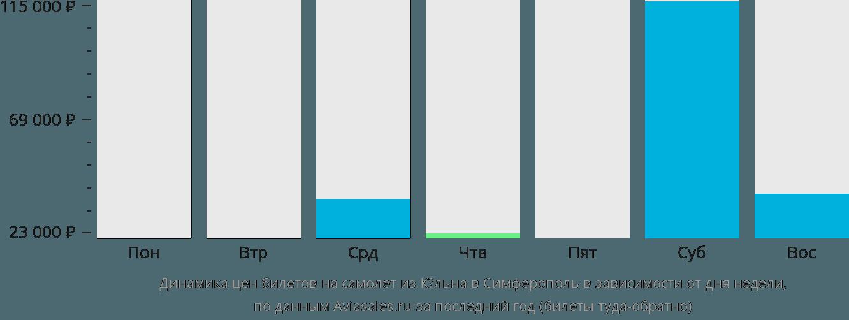 Динамика цен билетов на самолет из Кёльна в Симферополь в зависимости от дня недели
