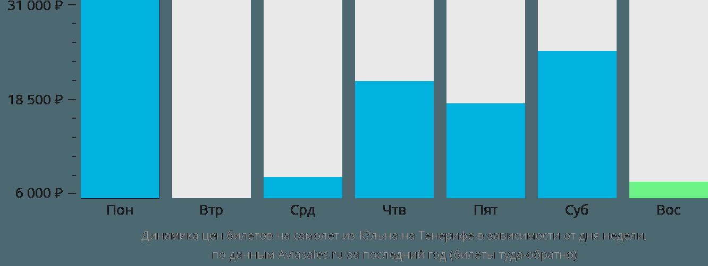 Динамика цен билетов на самолет из Кёльна на Тенерифе в зависимости от дня недели