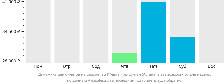 Динамика цен билетов на самолет из Кёльна в Астану в зависимости от дня недели
