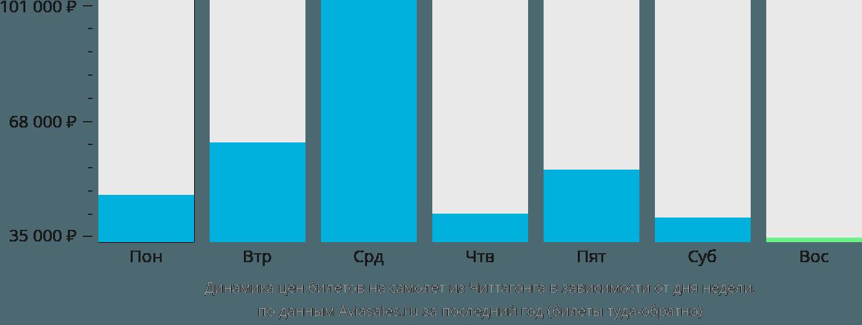 Динамика цен билетов на самолет из Читтагонга в зависимости от дня недели