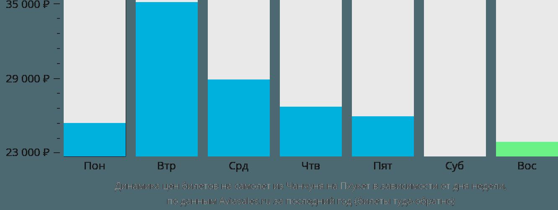 Динамика цен билетов на самолет из Чанчуня на Пхукет в зависимости от дня недели