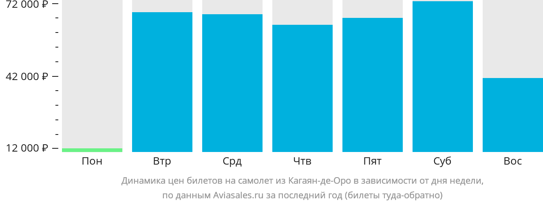 Динамика цен билетов на самолет из Кагаян-де-Оро в зависимости от дня недели