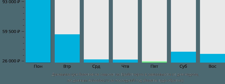 Динамика цен билетов на самолёт из Крайстчерча в зависимости от дня недели