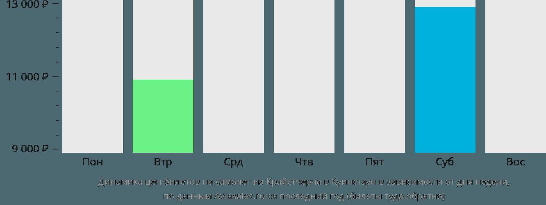 Динамика цен билетов на самолет из Крайстчерча в Куинстаун в зависимости от дня недели