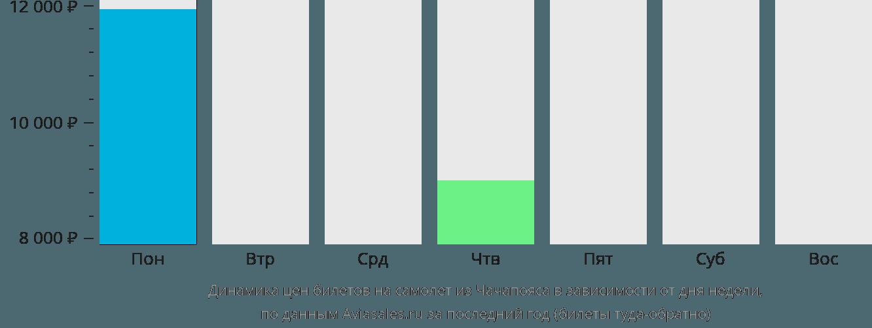 Динамика цен билетов на самолет из Чачапояс в зависимости от дня недели
