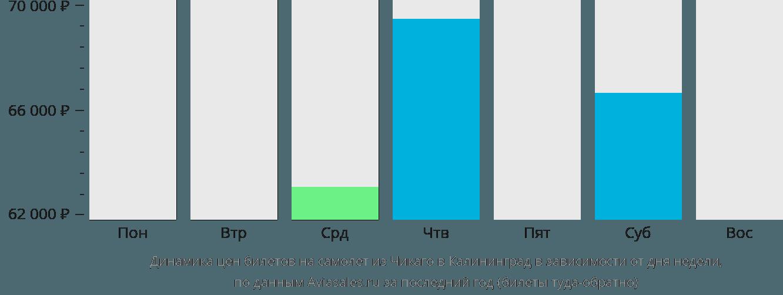 Динамика цен билетов на самолет из Чикаго в Калининград в зависимости от дня недели