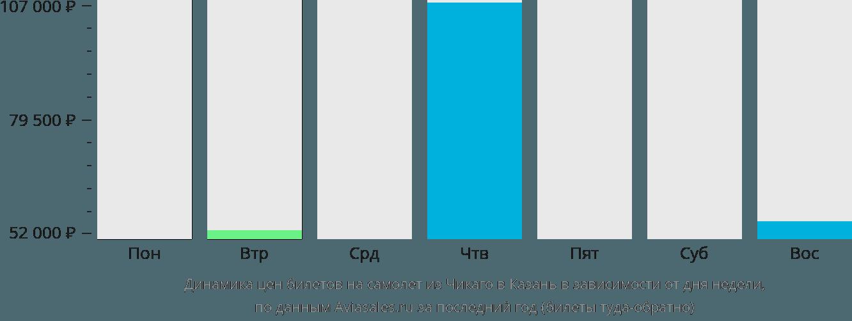 Динамика цен билетов на самолет из Чикаго в Казань в зависимости от дня недели