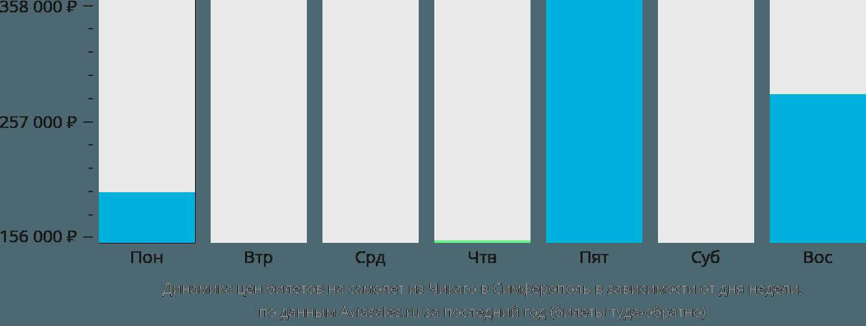 Динамика цен билетов на самолет из Чикаго в Симферополь в зависимости от дня недели