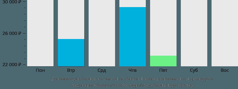 Динамика цен билетов на самолёт из Ханьи в Россию в зависимости от дня недели