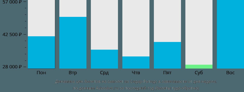 Динамика цен билетов на самолет из Сидар-Рапидс в зависимости от дня недели