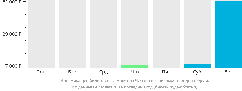 Динамика цен билетов на самолет из Чифэна в зависимости от дня недели