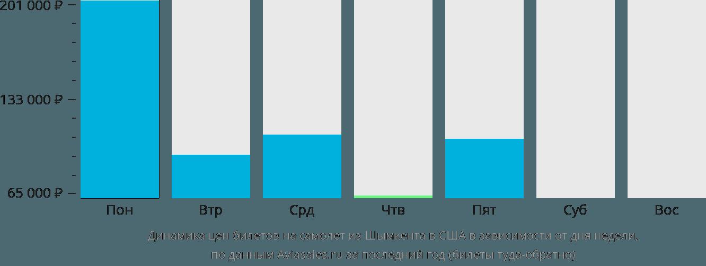 Динамика цен билетов на самолет из Шымкента в США в зависимости от дня недели