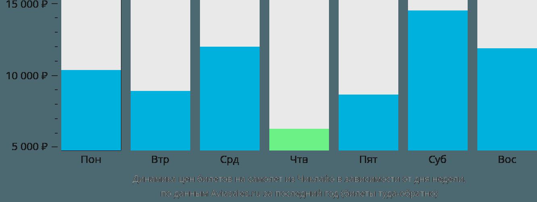 Динамика цен билетов на самолет из Чиклайо в зависимости от дня недели