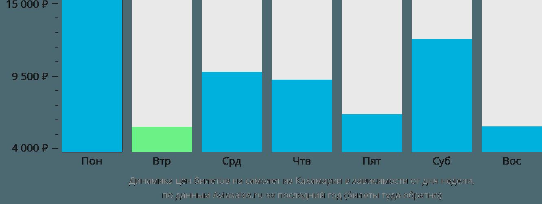 Динамика цен билетов на самолет из Кахамарки в зависимости от дня недели
