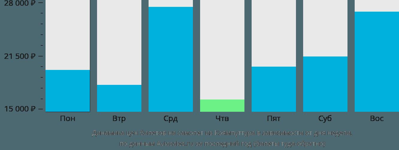 Динамика цен билетов на самолёт из Коямпуттура в зависимости от дня недели