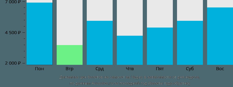 Динамика цен билетов на самолет из Чеджу в зависимости от дня недели