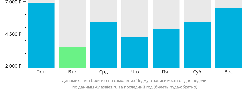 Динамика цен билетов на самолёт из Чеджу в зависимости от дня недели