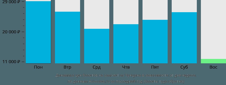 Динамика цен билетов на самолет из Чунцина в зависимости от дня недели