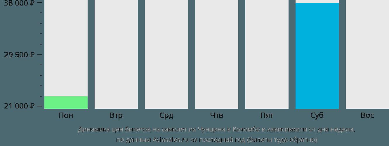 Динамика цен билетов на самолёт из Чунцина в Коломбо в зависимости от дня недели