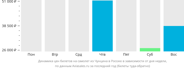 Динамика цен билетов на самолёт из Чунцина в Россию в зависимости от дня недели