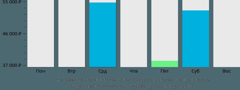 Динамика цен билетов на самолет из Чокурдаха в зависимости от дня недели