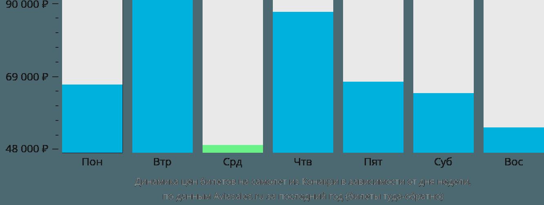 Динамика цен билетов на самолет из Конакри в зависимости от дня недели