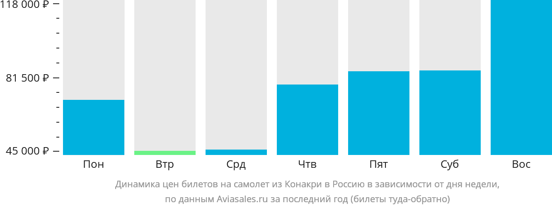 Динамика цен билетов на самолет из Конакри в Россию в зависимости от дня недели