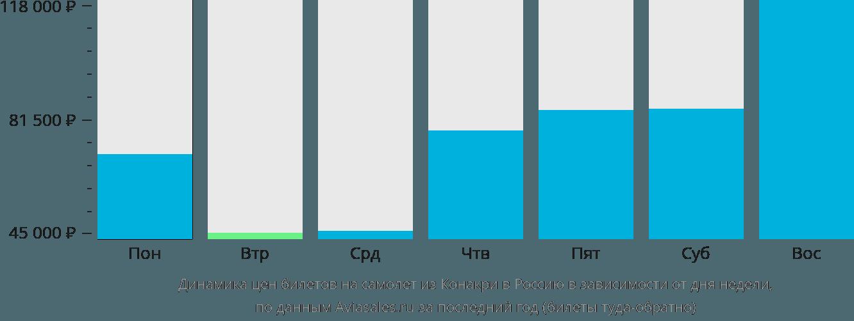 Динамика цен билетов на самолёт из Конакри в Россию в зависимости от дня недели
