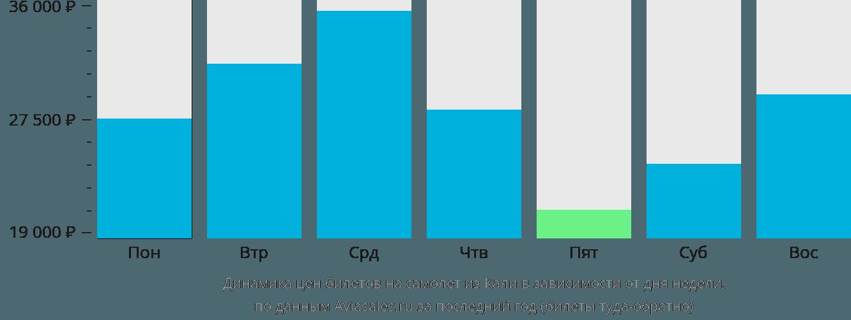 Динамика цен билетов на самолет из Кали в зависимости от дня недели