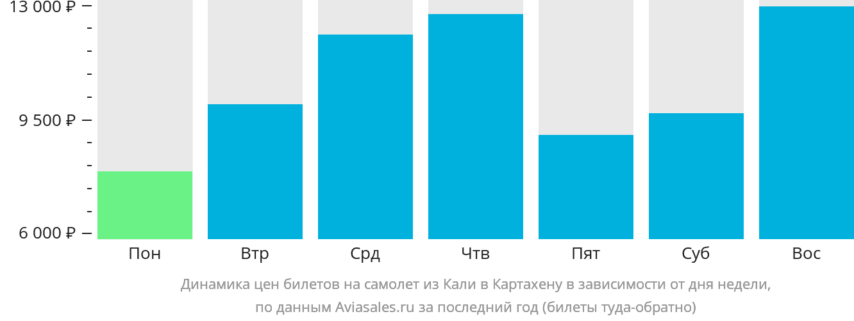 Динамика цен билетов на самолёт из Кали в Картахену в зависимости от дня недели