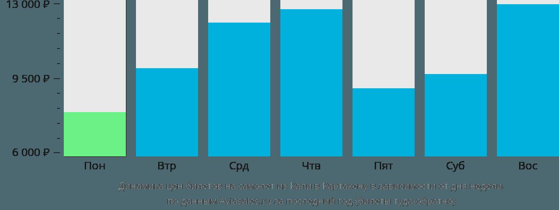 Динамика цен билетов на самолет из Кали в Картахену в зависимости от дня недели