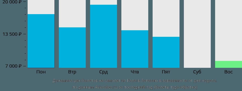 Динамика цен билетов на самолёт из Кали в Летисию в зависимости от дня недели