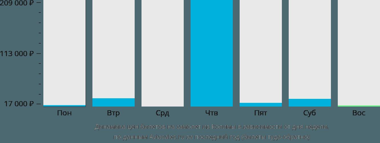 Динамика цен билетов на самолет из Колимы в зависимости от дня недели