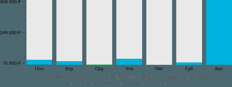 Динамика цен билетов на самолет из Шарлотта в Кишинёв в зависимости от дня недели