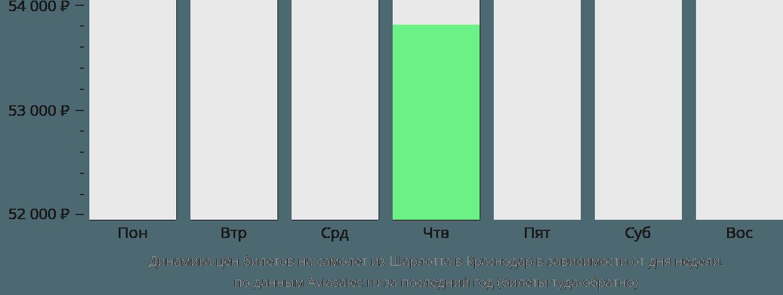 Динамика цен билетов на самолет из Шарлотта в Краснодар в зависимости от дня недели