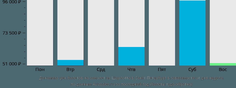 Динамика цен билетов на самолёт из Шарлотта в Санкт-Петербург в зависимости от дня недели
