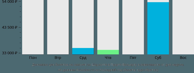 Динамика цен билетов на самолет из Шарлотта в Пуэрто-Вальярту в зависимости от дня недели