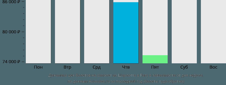 Динамика цен билетов на самолет из Шарлотта в Ригу в зависимости от дня недели