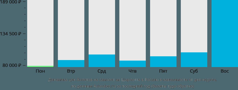 Динамика цен билетов на самолёт из Шарлотта в Россию в зависимости от дня недели