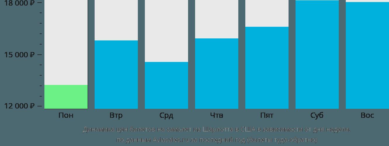 Динамика цен билетов на самолёт из Шарлотта в США в зависимости от дня недели