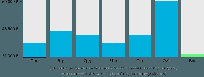 Динамика цен билетов на самолет из Коломбо в зависимости от дня недели