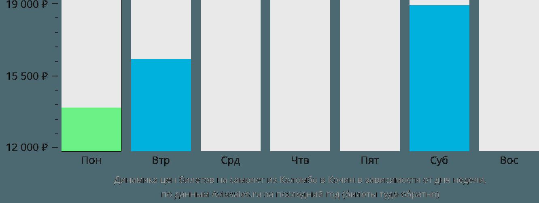 Динамика цен билетов на самолет из Коломбо в Кочин в зависимости от дня недели